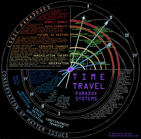 Travel Time time travel related keywords suggestions time travel keywords