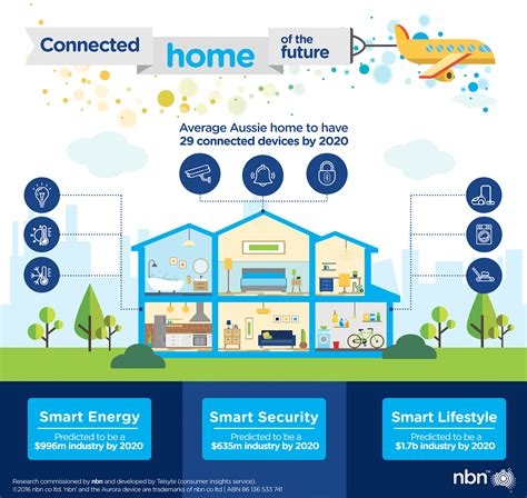 House Plan Australia Why The Internet Of Things Is Set To Explode Nbn