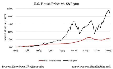 Investing in Stocks Vs Real Estate ? Preferred Retirement