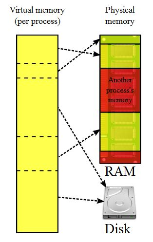how much ram can windows xp use memory more than 3 5gb ram on window xp 32bit user