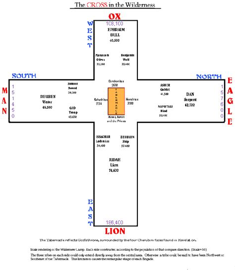 tabernacle in the wilderness diagram location of the tabernacle in israel the 12 tribes of