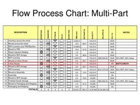 Process Flow Chart Excel Template by Process Flow Chart Template Excel Process Flow Chart