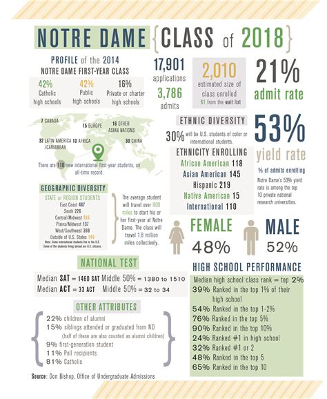 Of Notre Dame Mba Acceptance Rate by What Gpa Do You Need To Be Accepted To Of Notre