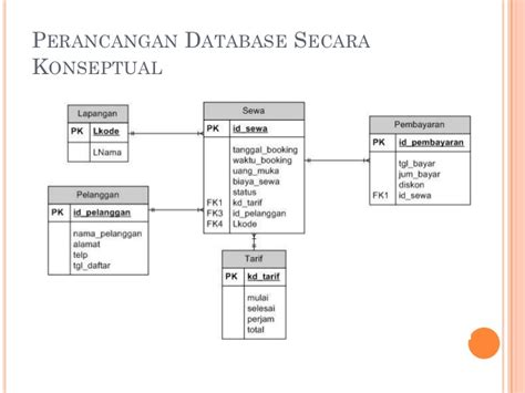 contoh desain tabel database contoh diagram erd rental mobil choice image how to