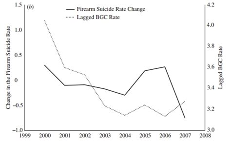 Carolina Background Check Laws Tighter Gun Laws May Lead To Fewer Suicides Usapp