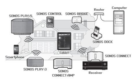 Wie Kommen Läuse 4341 by Lesen Und Erfahren Sie Wieso Es Das Perfekte Wireless