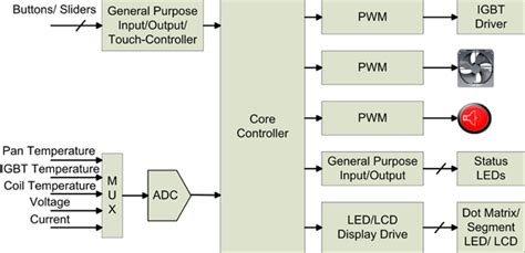 block diagram of induction cooker introducing capacitive touch sensing to home appliances
