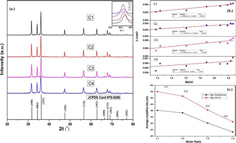 xrd pattern of naoh effect of naoh concentration on optical properties of zinc