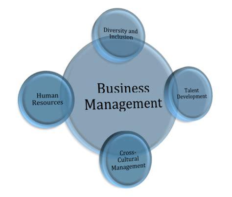 Mba Small Business Management by Business Management Images