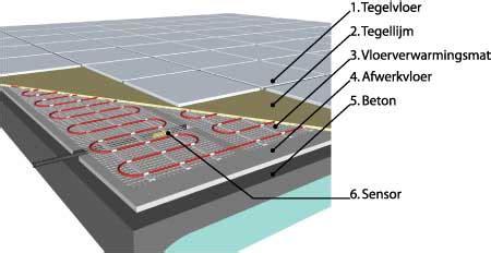 Tegelvloer Met Vloerverwarming by Danfoss B V