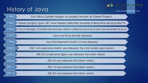 Historis Of Java java technology and history