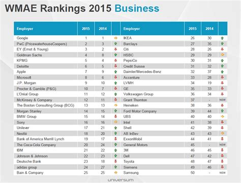 Top 10 International Mba Programs For Management Consulting by The Most Attractive Employers In The World Human