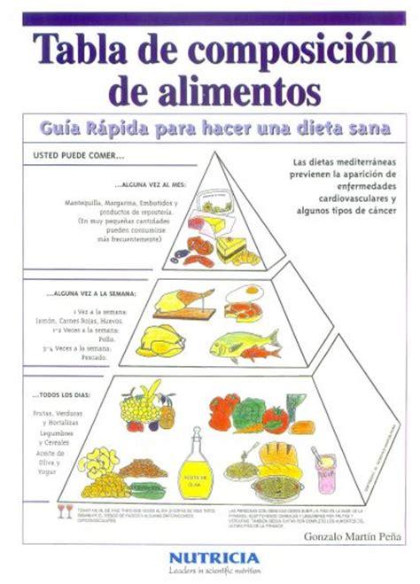 farmaciaestaciondelaroblacom tabla nutricional de los alimentos