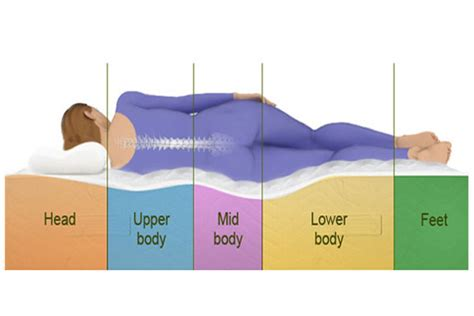 Mattress Health Problems by How A Pressure Mattress Can Help Minimise Your Health