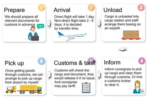 how air and sea freight work pro china freight