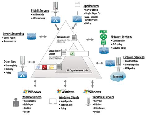exiucu biz active directory design template