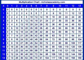 0 12 multiplication worksheet abitlikethis