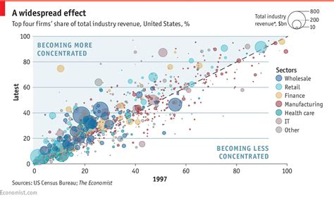 Mba Economics Concentration Definition by Daily Chart Corporate Concentration The Economist