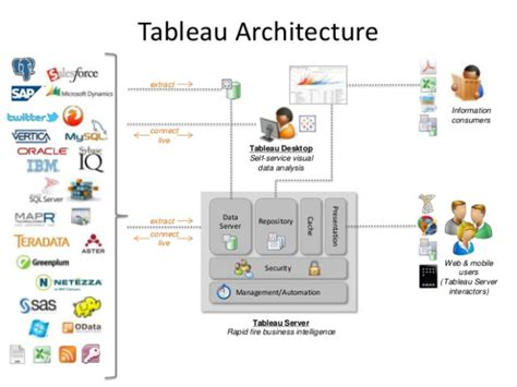 Tableau Architecture by Tableau Architecture Being Tableau