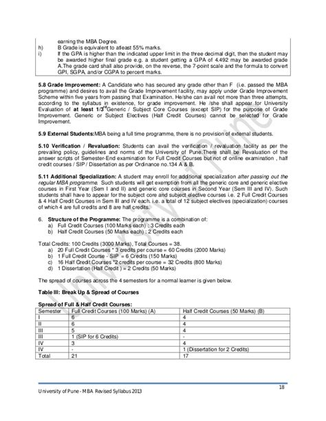 Gs Level With Mba by Mba Syllabus 2013 Cbcgs Pattern Final