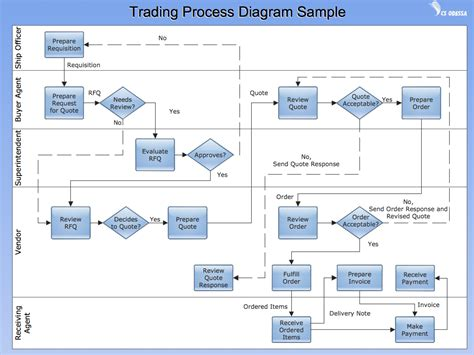 flow diagram exles business process diagrams flow charts trading process