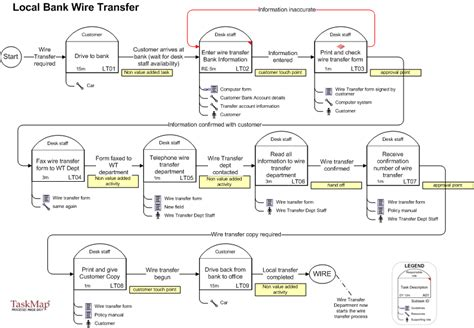 international bank transfer how international funds transfer process updating and analysis