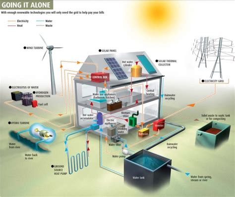 off grid house plan design bldg off grid 220 pinterest off grid la casa che produce acqua gas ed energia elettrica