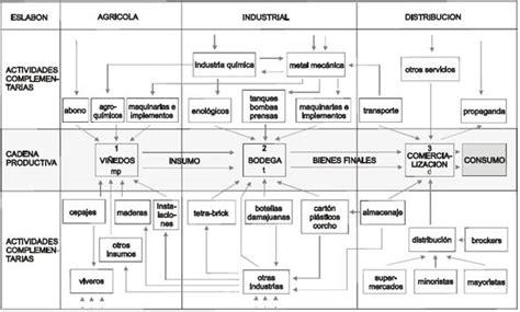 cadena productiva vitivinicola competitividad productiva y sustituci 243 n de importaciones