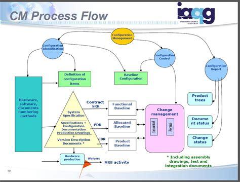 configuration management process flow diagram this iaqg configuration management diagram will drive you