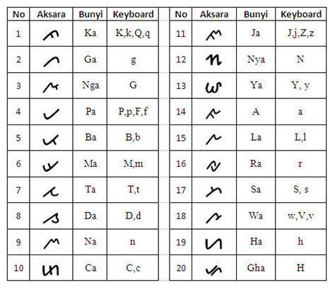 aksara lung bahasa indonesia ensiklopedia
