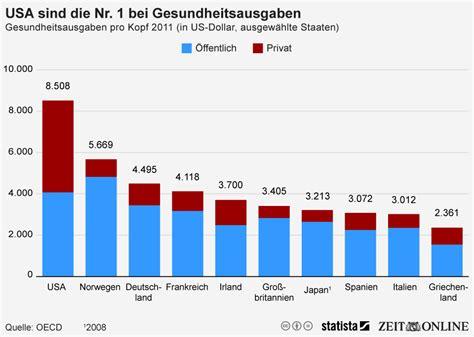 Auto Von Amerika Nach Deutschland Kosten by Infografik Usa Sind Die Nr 1 Bei Gesundheitsausgaben