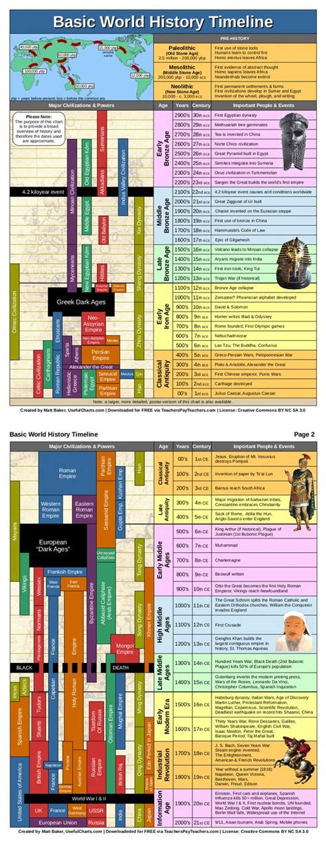 29 best images about world history on pinterest world world history history timeline and timeline on pinterest
