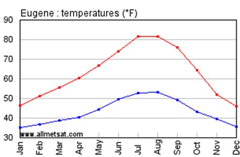 eugene oregon climate annual temperature statistics