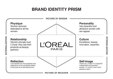 brand identity prism template google search strategy