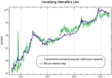 Typo Bitcoin this graph shows bitcoin price and volume ie blocksize
