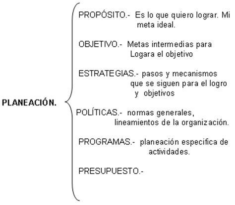 el proceso administrativo de toda empresa implica diversas fases proceso administrativo p 225 gina 2 monografias com