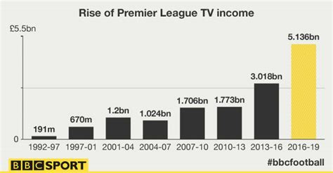 epl viewer bbc sport premier league tv rights what does deal mean