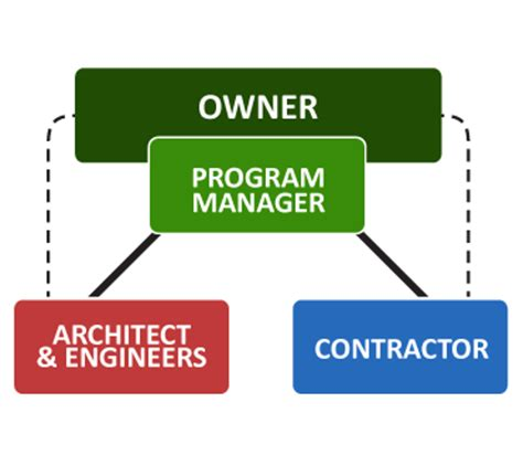 who is involved in a design and build contract the bridging institute of america how bridging works