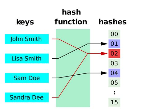 file hash table 4 1 1 0 0 1 0 ll svg wikiversit 224