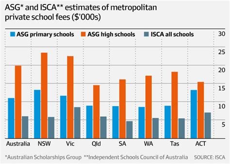 Australian School Of Business Mba Fees by Row School Fees As Schools Reject Forecast Of