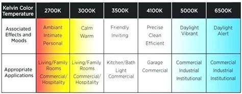 light bulb color chart fluorescent light bulb color chart lightneasy