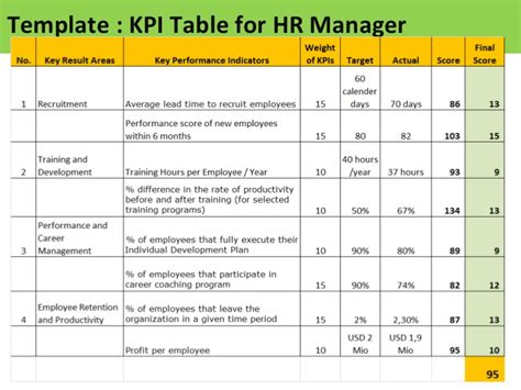 kpi assessment template kpi assessment template 28 images kpi for hr manager