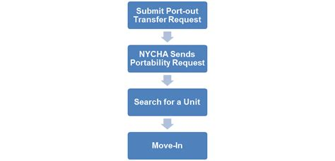 nycha section 8 application moving nycha