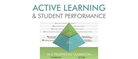 Active Learning active learning infographic
