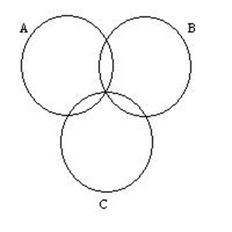 abc venn diagram euler diagrams overview