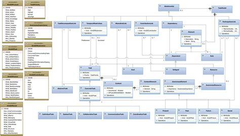 biography model text sensors free full text a bio inspired model based