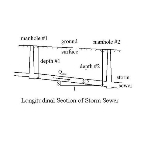 design criteria for sewers and watermains storm sewer design overview for good storm water management