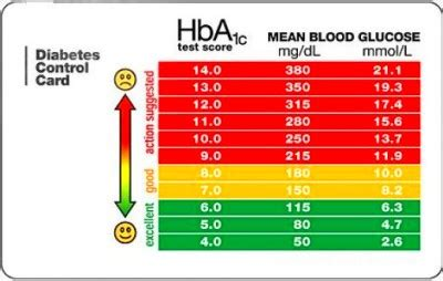difference  hbac blood glucose test john