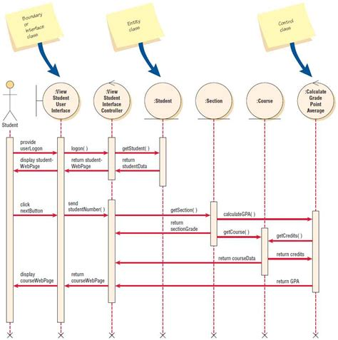 web sequence diagram web sequence diagram best free home design idea