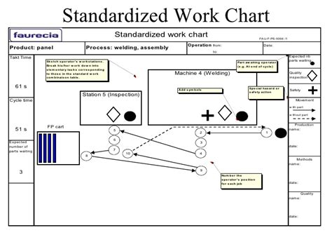 standard work templates standardized work
